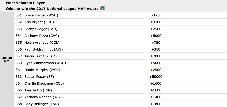 2017 NL MVP Vegas Top Picks