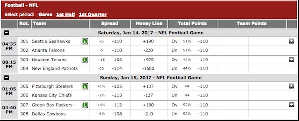 Bet Online NFL Divisional odds