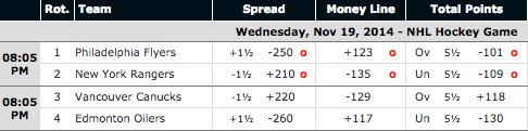 Canucks vs Oilers - SportsBetting.ag NHL Puck Prices - Flyers vs Rangers