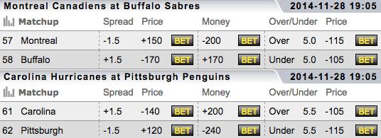 Carolina vs Pittsburgh - TopBet NHL Betting Lines - Buffalo vs Montreal