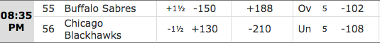 Chicago Blackhawks vs Buffalo Sabres - SportsBetting.ag NHL Wagering Lines