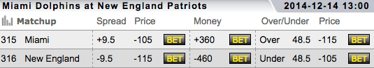 New England Patriots vs Miami Dolphins - TopBet Sportsbook NFL 2014 Week 15 Betting Lines