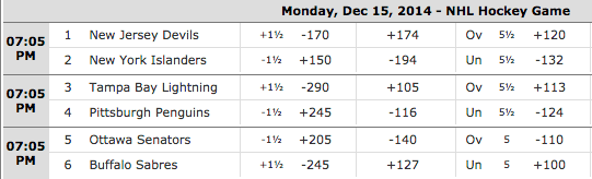 SportsBetting.ag NHL Puck Wagering Prices - New Jersey Devils vs New York Islanders