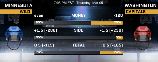 Sportsbook.ag NHL Puck Wagering Lines - Washington Capitals vs Minnesota Wild